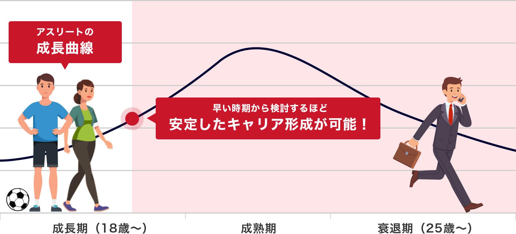 アスリートの成長曲線とデュアルキャリアを考え始める時期の図