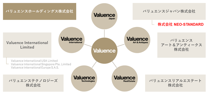 Valuence Group