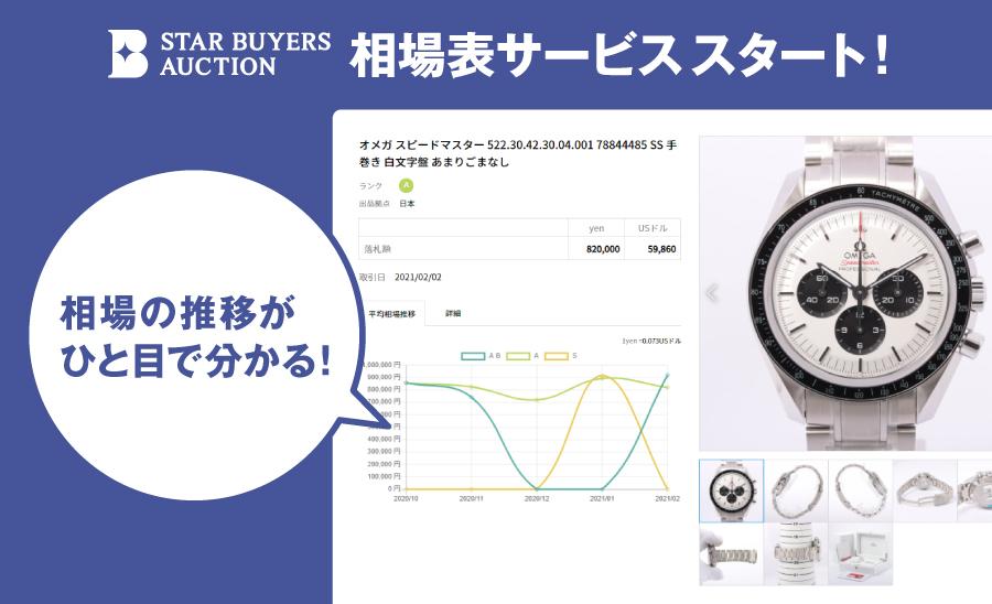 STAR BUYERS AUCTION、パートナー向けに相場表サブスクリプションサービスをスタート!