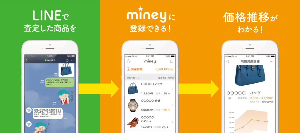 「LINEで査定」から「Miney (マイニー)」へ資産登録!