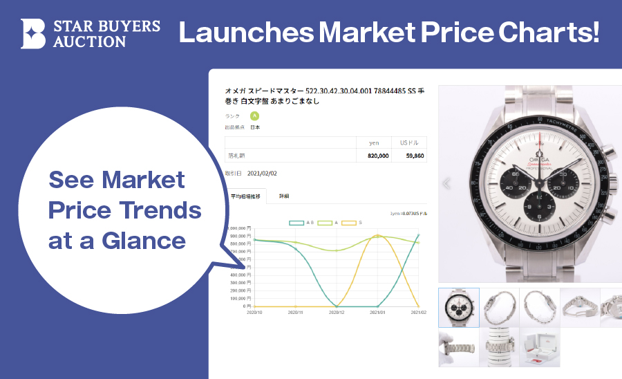Introduction of Market Price Charts for STAR BUYERS AUCTION Partners  