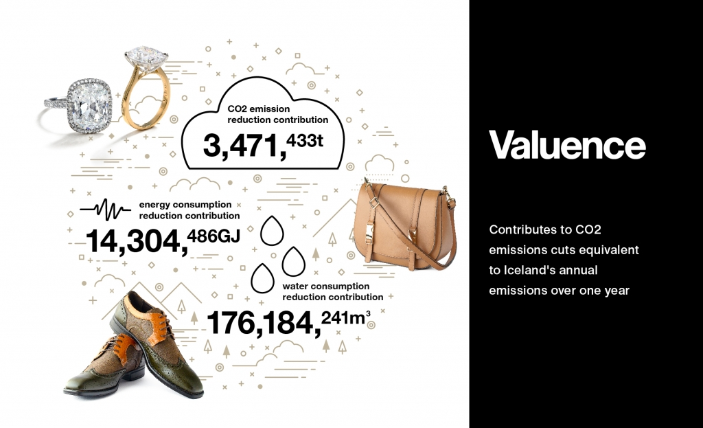 Valuence Becomes an Industry-First Player to Measure Contribution to Environmental Footprint Reduction from Reuse in Japan